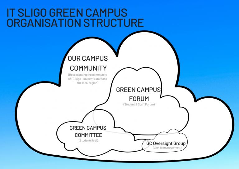 IT Sligo Green Campus Community Graphic